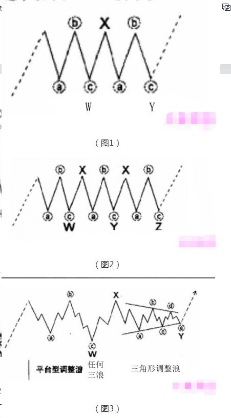 图片[1]-图灵波浪——双重三浪和三重三浪本质差异-图灵波浪理论官网-图灵波浪交易系统