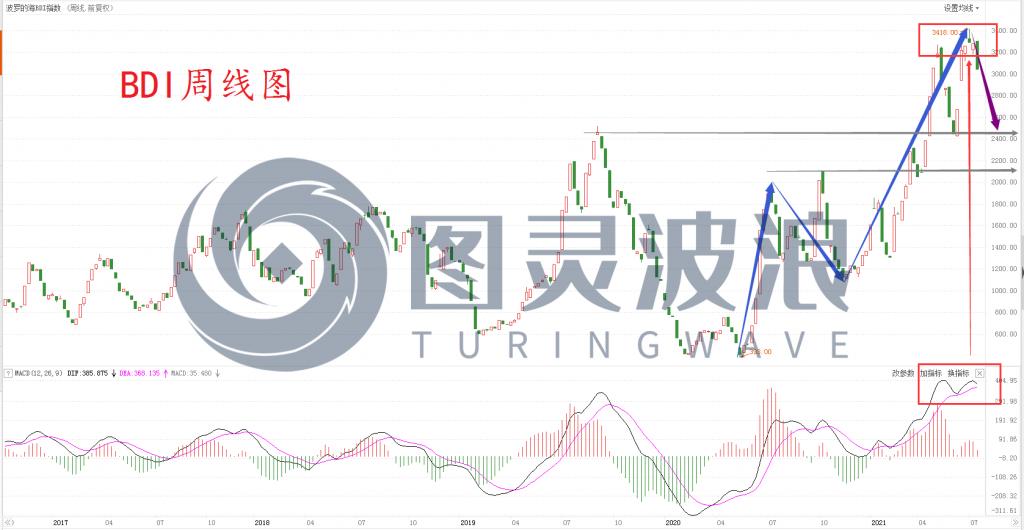 图片[1]-图灵波浪——螺纹钢逼近转折点-图灵波浪理论官网-图灵波浪交易系统