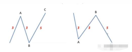 图片[2]-图灵波浪——平台型调整浪实战技巧-图灵波浪理论官网-图灵波浪交易系统