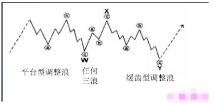图片[2]-图灵波浪——双重三浪和三重三浪本质差异-图灵波浪理论官网-图灵波浪交易系统