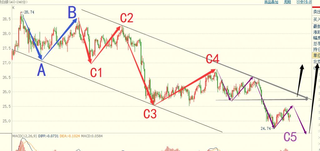 图片[3]-图灵周评-黄金C浪上行即将出现、原油涨势未完-图灵波浪理论官网-图灵波浪交易系统