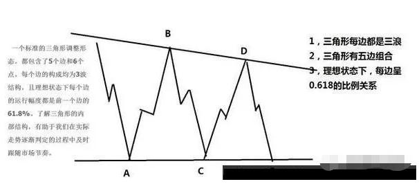 图片[1]-图灵波浪——三角形结构及形态特征-图灵波浪理论官网-图灵波浪交易系统