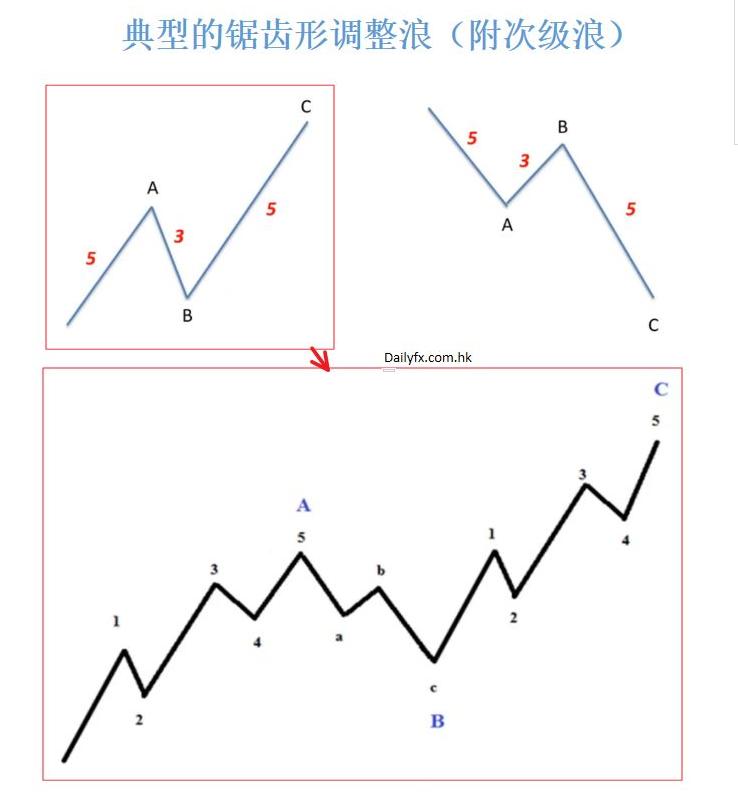 图片[1]-图灵波浪——波浪理论之锯齿形调整浪,锯齿形调整浪的两个主要规则-图灵波浪理论官网-图灵波浪交易系统