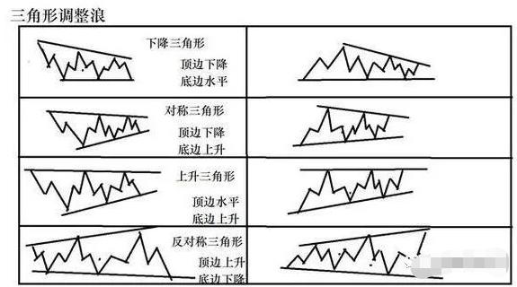 图片[2]-图灵波浪——三角形结构及形态特征-图灵波浪理论官网-图灵波浪交易系统
