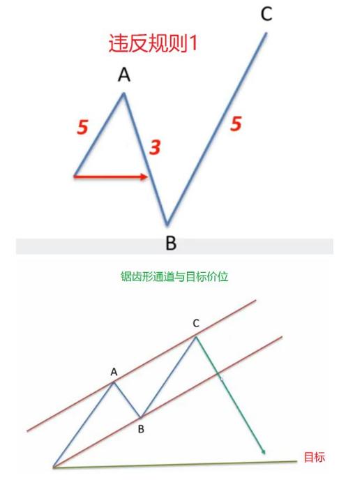 图片[3]-图灵波浪——波浪理论之锯齿形调整浪,锯齿形调整浪的两个主要规则-图灵波浪理论官网-图灵波浪交易系统