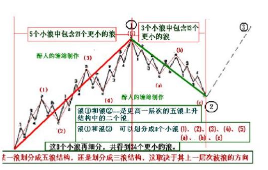 图片[5]-浅析波浪理论口诀,带你了解波浪理论口诀(图解)-图灵波浪理论官网-图灵波浪交易系统